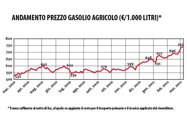 TV_11_11_gasolio_grafico