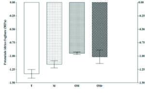 Fig. 1 - Influenza della concimazione*