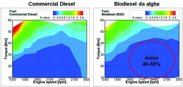 Analisi biodiesel e convenzionale