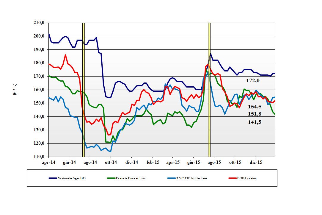 Cereali. Prezzi nazionali e mondiali (22-27 gennaio) - Terra e Vita