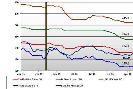 Cereali. Prezzi nazionali e mondiali (13 – 19 maggio)