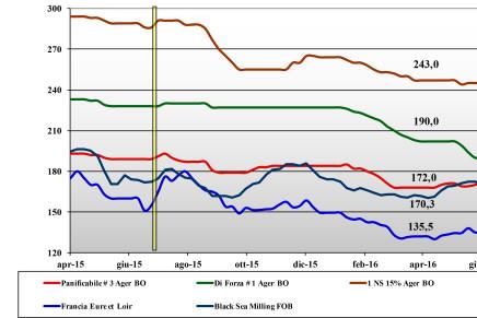 Cereali. Prezzi nazionali e mondiali (17 – 23 giugno)