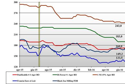 Cereali. Prezzi nazionali e mondiali (22 – 28 luglio)