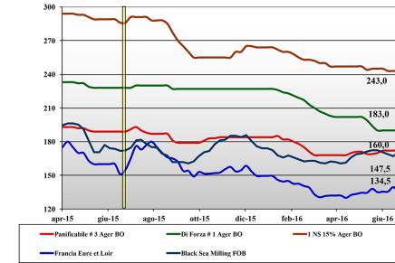 Cereali. Prezzi nazionali e mondiali (15 – 21 luglio)