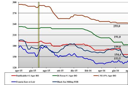 Cereali. Prezzi nazionali e mondiali (19 – 25 agosto)