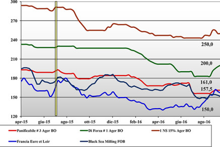 Cereali. Prezzi nazionali e mondiali (16 – 22 settembre)