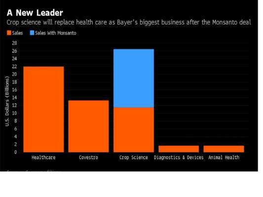Dopo l'acquisizione di Monsanto il business della divisione Crop Science supera quello dell'Healthcare e con un volume di affari di 26 miliardi di dollari diventa il più importante per Bayer Ag (fonte: www.bloomberg.com)