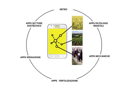 App agricole in crescita, decisioni prese al telefono