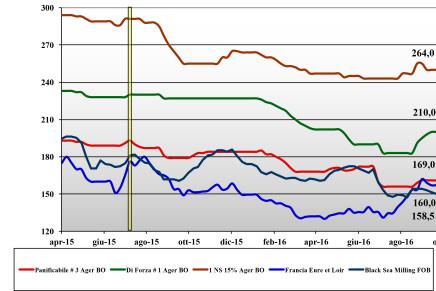 Cereali. Prezzi nazionali e mondiali (14 – 20 ottobre)