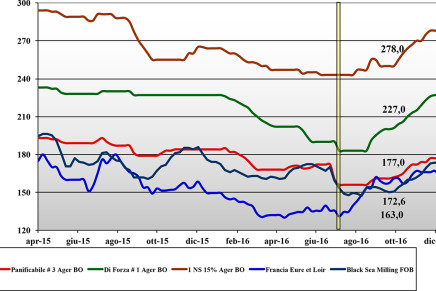 Cereali. Prezzi nazionali e mondiali (2 – 8 dicembre)