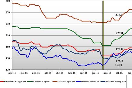 Cereali. Prezzi nazionali e mondiali (9 – 15 dicembre)