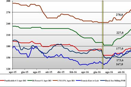 Cereali. Prezzi nazionali e mondiali (25 novembre – 1 dicembre)