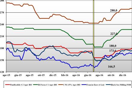 Cereali. Prezzi nazionali e mondiali (13 – 19 gennaio)