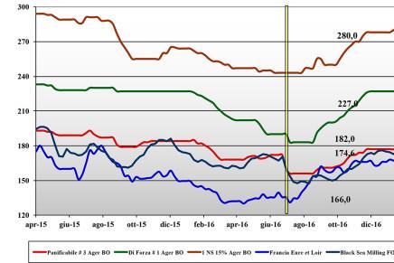 Cereali. Prezzi nazionali e mondiali (20 – 26 gennaio)