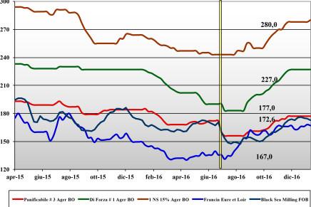 Cereali. Prezzi nazionali e mondiali (6 – 12 gennaio)