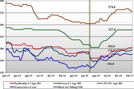 Cereali. Prezzi nazionali e mondiali (10 – 16 febbraio)