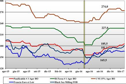 Cereali. Prezzi nazionali e mondiali (17 – 23 febbraio)