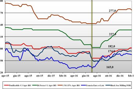Cereali. Prezzi nazionali e mondiali (27 gennaio – 2 febbraio)