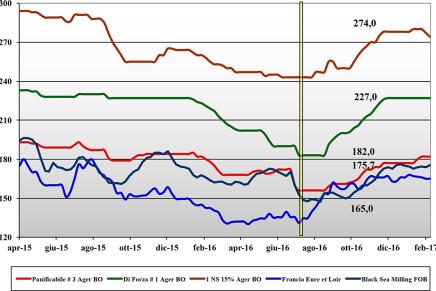 Cereali. Prezzi nazionali e mondiali (3 – 9 febbraio)