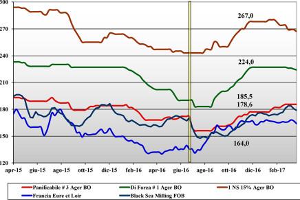 Cereali. Prezzi nazionali e mondiali (17 – 23 marzo)