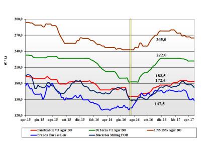 Cereali. Prezzi nazionali (21 – 27 aprile)