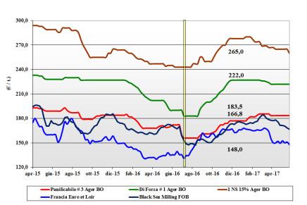 Cereali. Prezzi nazionali (19 – 25 maggio)