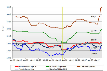 Cereali. Prezzi nazionali (20 luglio)