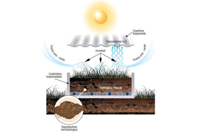 miniphytobac terra e vita