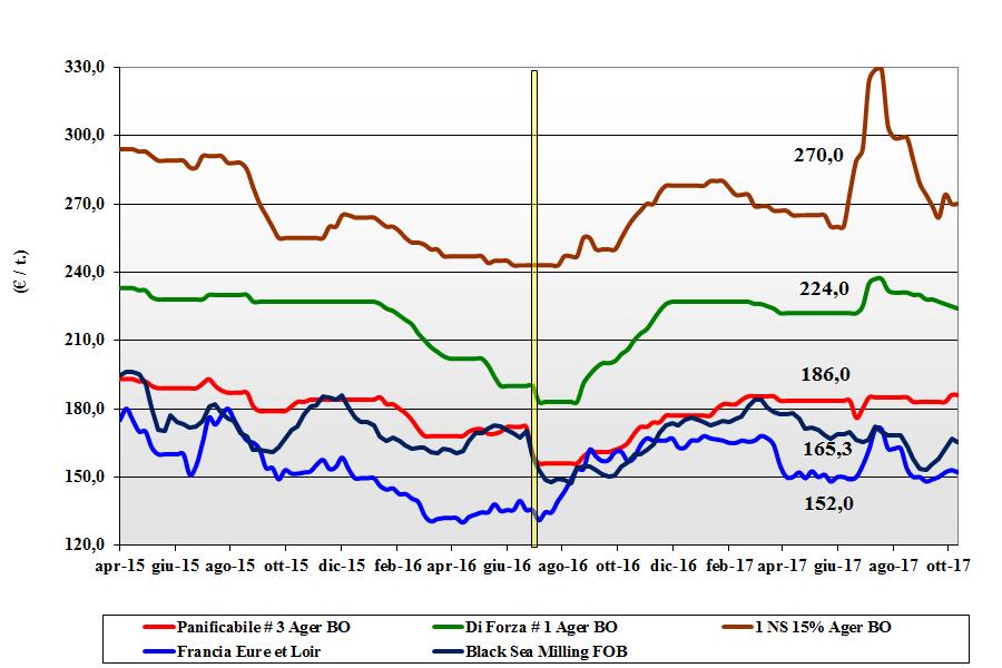 Cereali. Prezzi nazionali (12 ottobre) - Terra e Vita