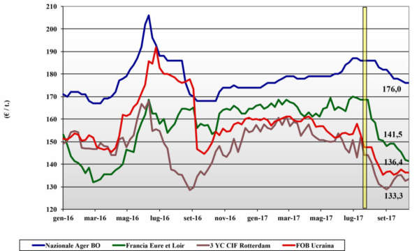 grafico prezzi mais 19 ottobre terra e vita