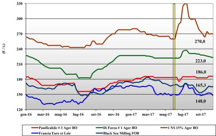 grafico prezzi grano tenero 19 ottobre terra e vita