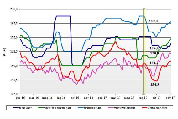 prezzi dei cereali foraggere e oleaginose 9 novembre 2017 terra e vita