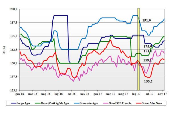 prezzi dei cereali foraggere e oleaginose 16 novembre 2017 terra e vita