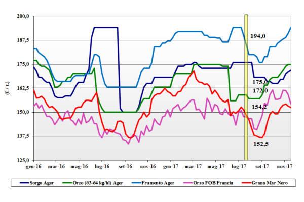 prezzi dei cereali foraggere e oleaginose 23 novembre 2017 terra e vita