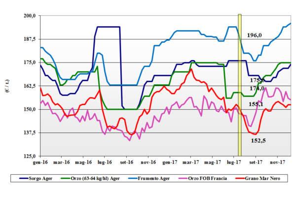 prezzi dei cereali foraggere e oleaginose 14 dicembre 2017 e vita