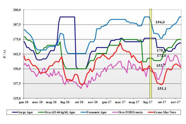prezzi dei cereali foraggere e oleaginose 30 novembre 2017 terra e vita