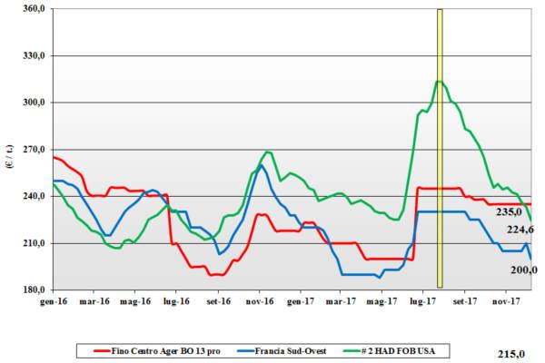 prezzi dei cereali frumento duro 14 dicembre 2017 terra e vita