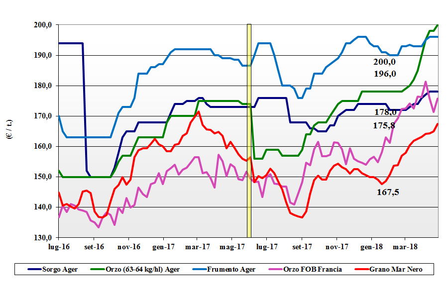 prezzi dei cereali foraggeri e oleaginose 3 maggio 2018 terra e vita