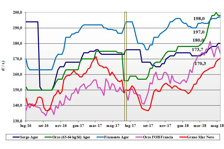 prezzi dei cereali foraggere e oleaginose 17 maggio 2018 terra e vita