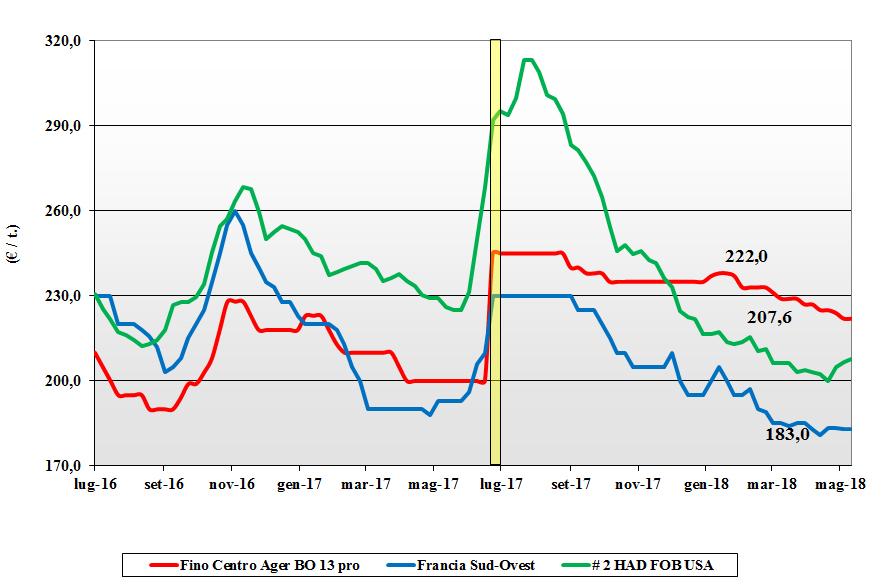 prezzi dei cereali frumento duro 17 maggio 2018 terra e vita