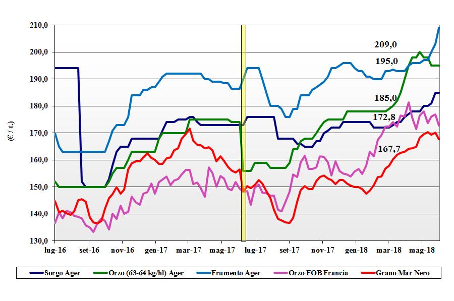 prezzi dei cereali cereali foraggere e oleaginose 7 giugno 2018 terra e vita
