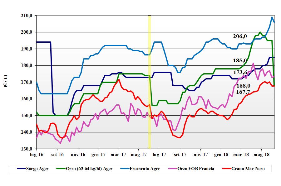 prezzi dei cereali del 14 giugno 2018 foraggere e oleaginose