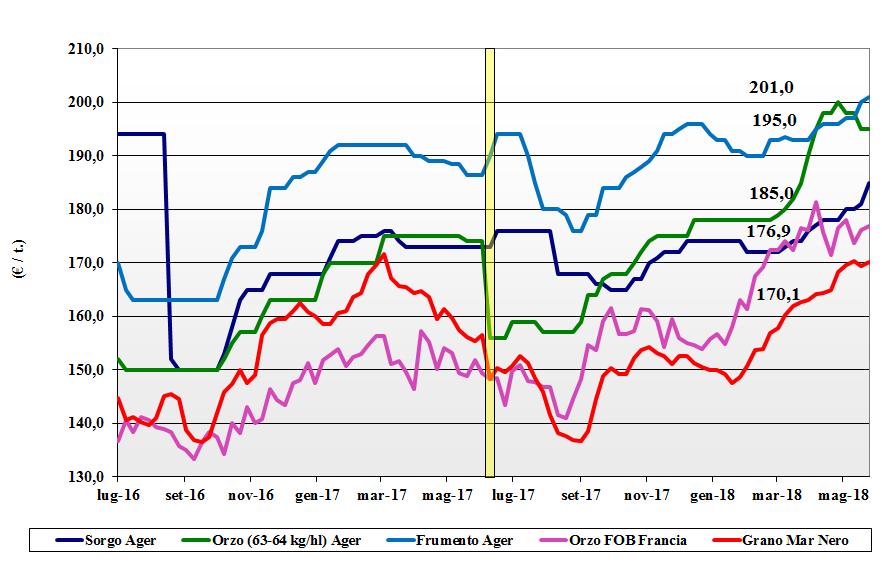 prezzi dei cereali 31 maggio 2018 cereali foraggere e oleaginose