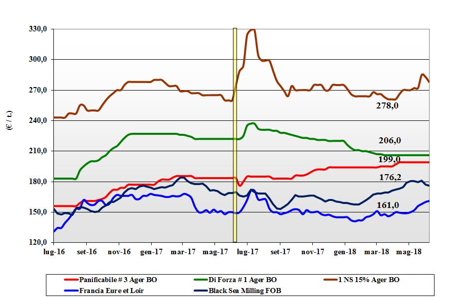 prezzi dei cereali del 14 giugno 2018 grano tenero