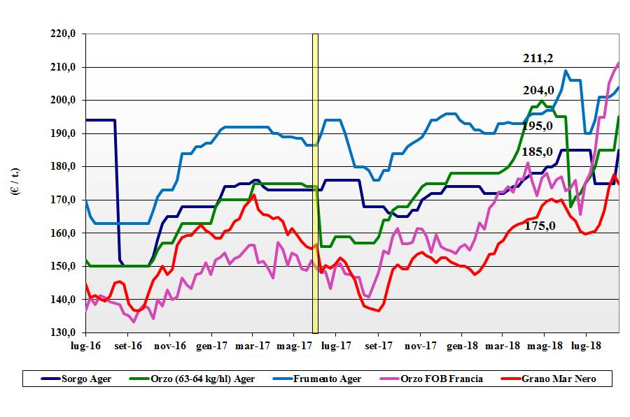 tendenze di mercato dei cereali foraggere e oleaginose 28 agosto 2018