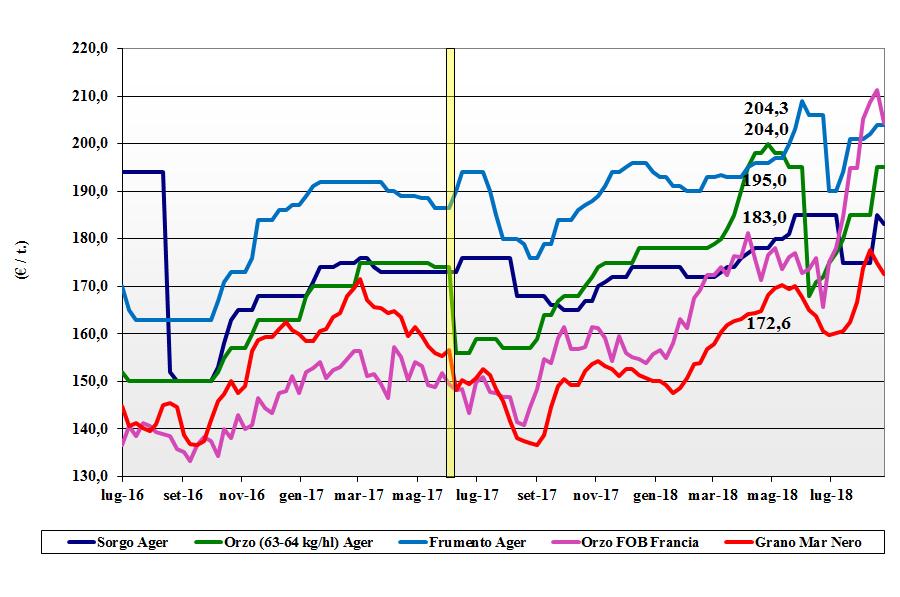 tendenze di mercato dei cereali foraggere e oleaginose 30 agosto 2018