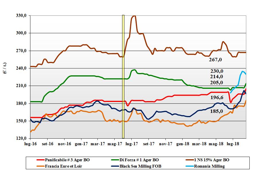 tendenze di mercato dei cereali grano tenero 28 agosto 2018