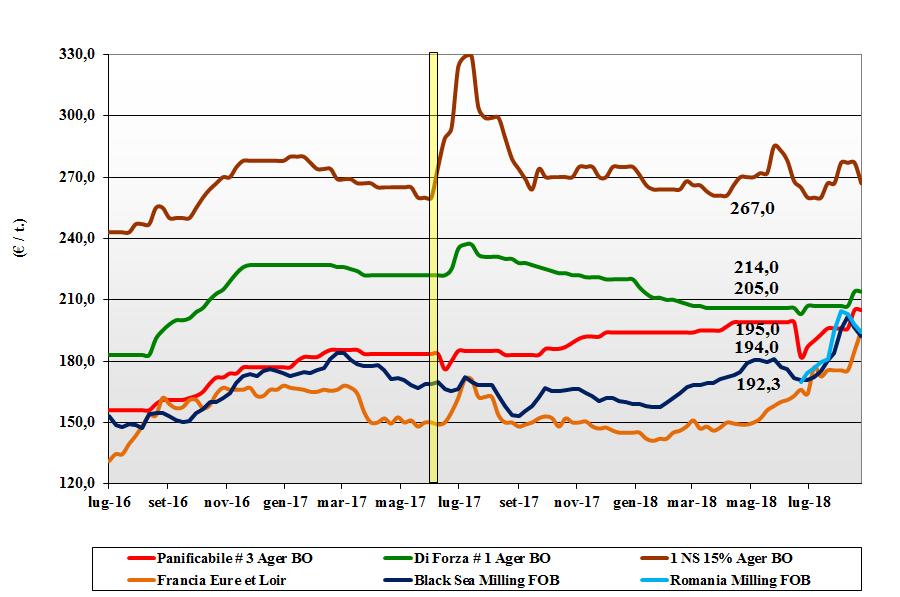 tendenze di mercato dei cereali grano tenero 30 agosto 2018