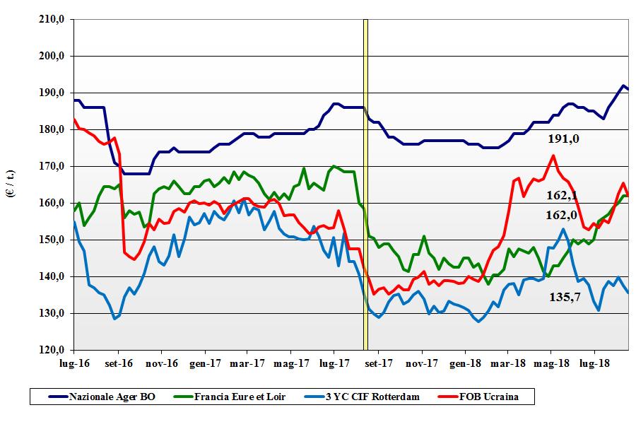 tendenze di mercato dei cereali mais 28 agosto 2018