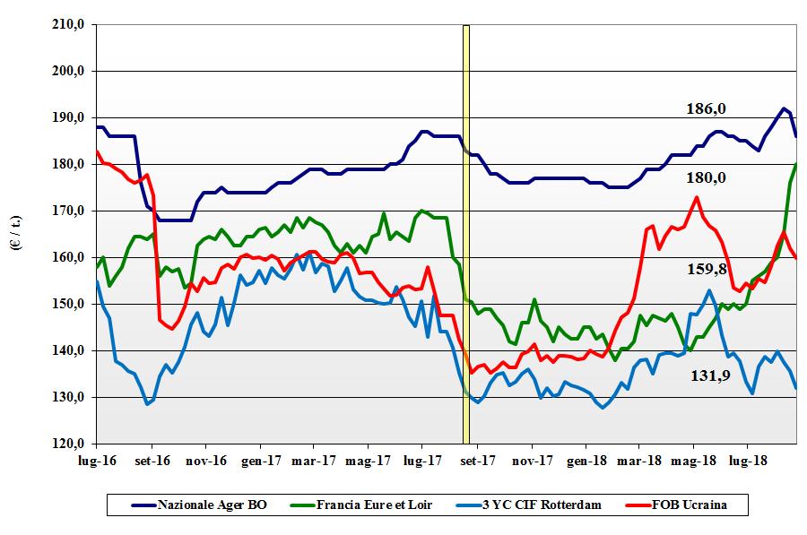 tendenze di mercato dei cereali mais 30 agosto 2018